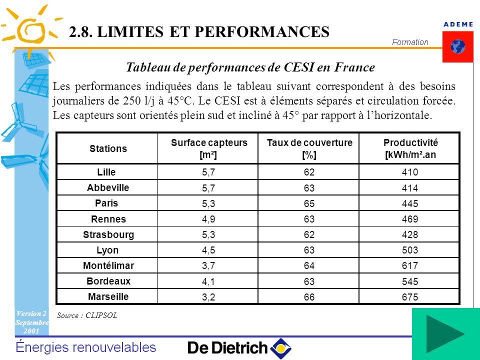 Version 2 Septembre 2001 68 Tableau de performances de CESI en France Les performances indiquées dans le tableau suivant correspondent à des besoins j