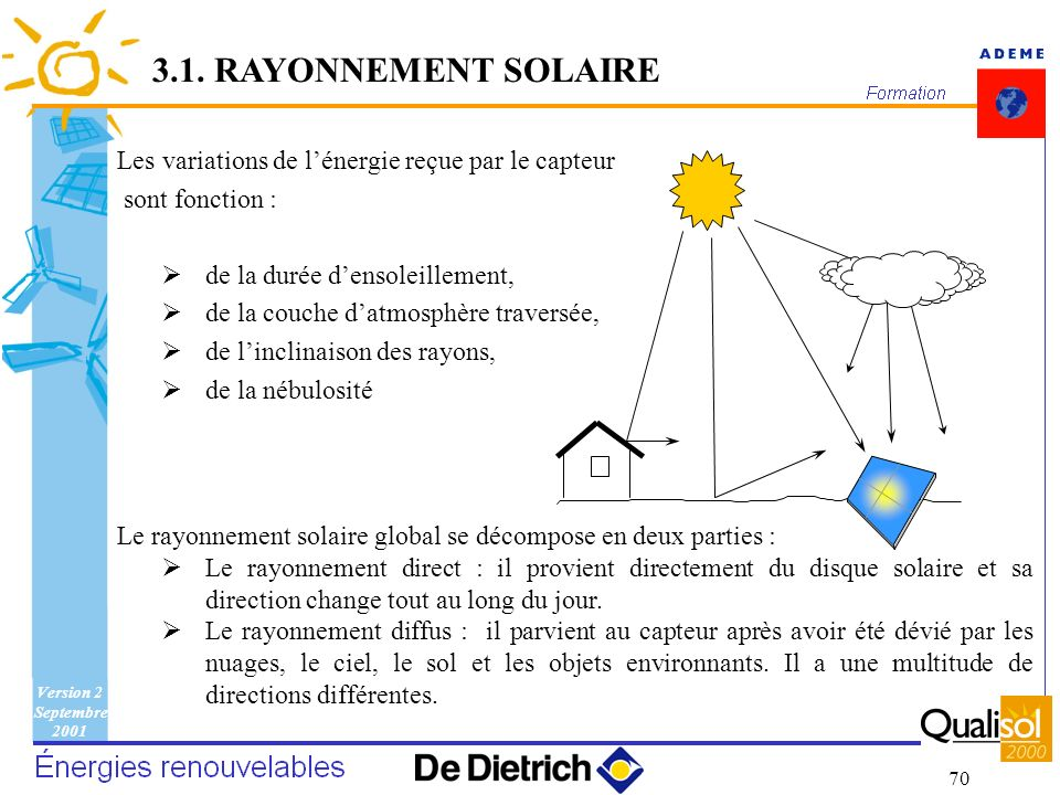 Version 2 Septembre 2001 70 Les variations de lénergie reçue par le capteur sont fonction : de la durée densoleillement, de la couche datmosphère trav