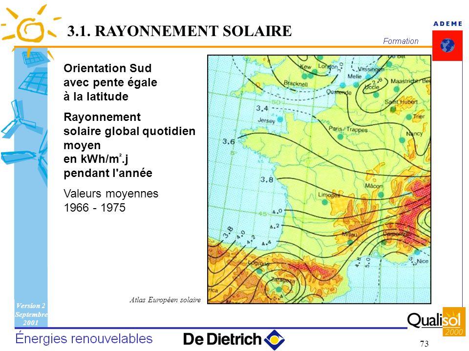 Version 2 Septembre 2001 73 Orientation Sud avec pente égale à la latitude Rayonnement solaire global quotidien moyen en kWh/m ².j pendant l'année Val