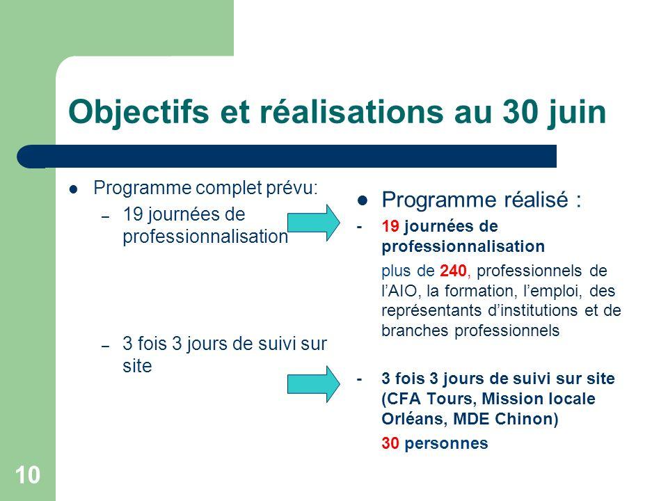 Objectifs et réalisations au 30 juin Programme complet prévu: – 19 journées de professionnalisation – 3 fois 3 jours de suivi sur site Programme réali