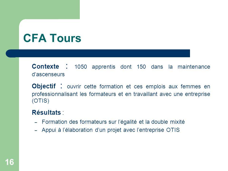 CFA Tours Contexte : 1050 apprentis dont 150 dans la maintenance dascenseurs Objectif : ouvrir cette formation et ces emplois aux femmes en profession