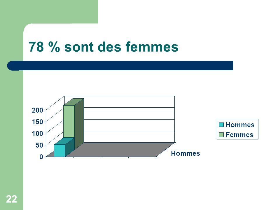 78 % sont des femmes 22