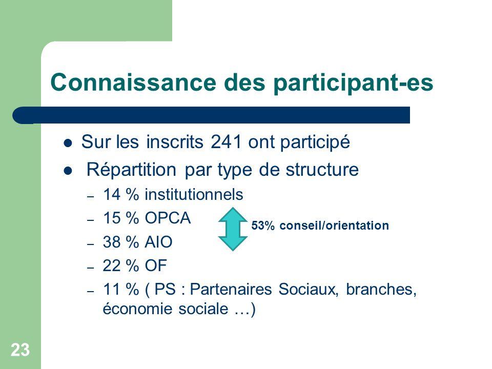 Connaissance des participant-es Sur les inscrits 241 ont participé Répartition par type de structure – 14 % institutionnels – 15 % OPCA – 38 % AIO – 2