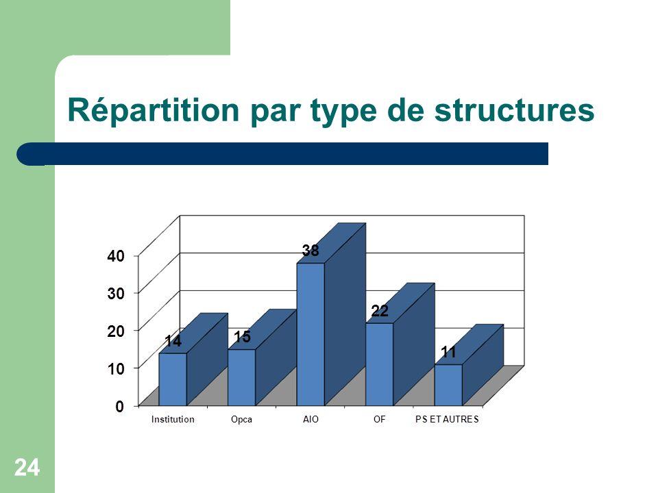 Répartition par type de structures 24