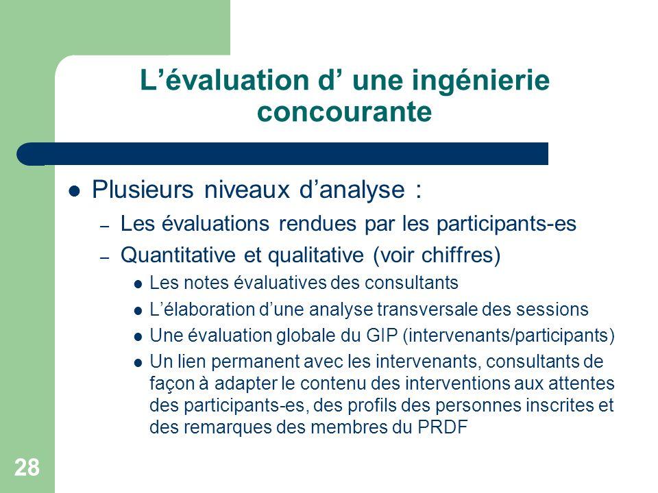 Lévaluation d une ingénierie concourante Plusieurs niveaux danalyse : – Les évaluations rendues par les participants-es – Quantitative et qualitative