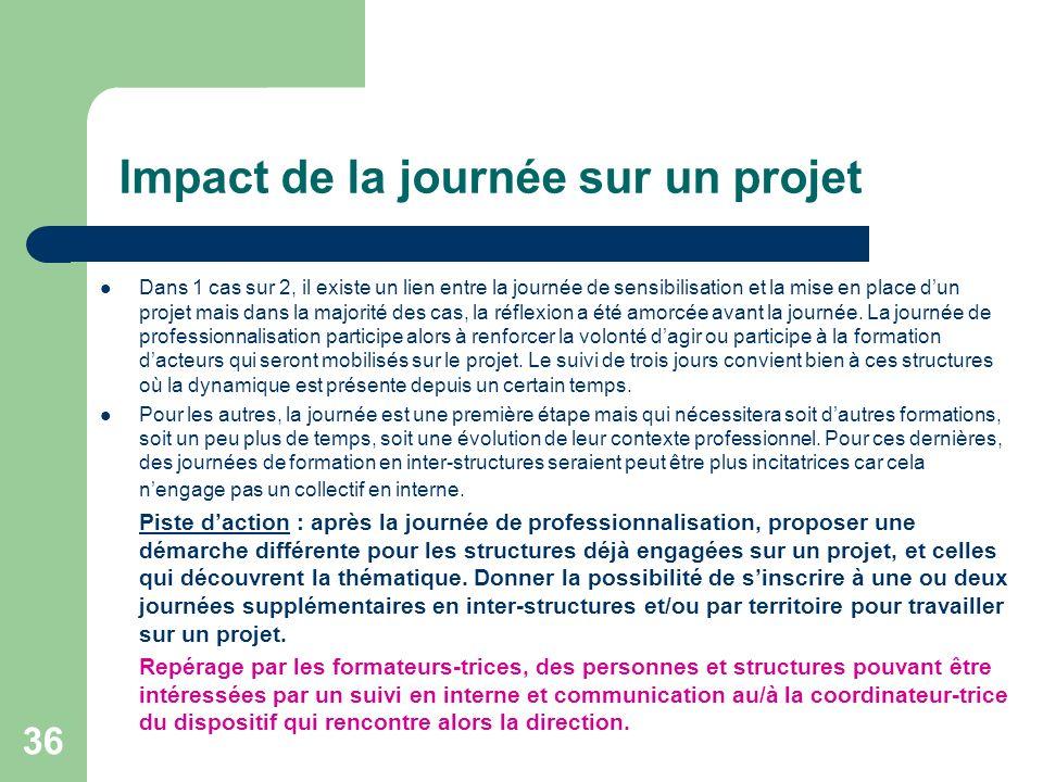 Impact de la journée sur un projet Dans 1 cas sur 2, il existe un lien entre la journée de sensibilisation et la mise en place dun projet mais dans la