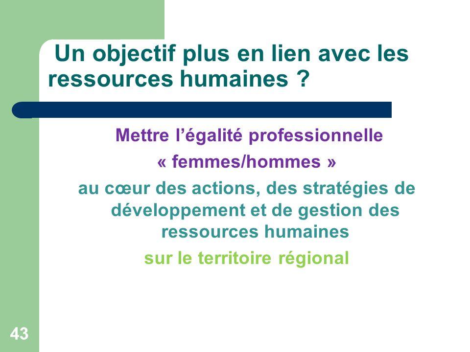 Un objectif plus en lien avec les ressources humaines ? Mettre légalité professionnelle « femmes/hommes » au cœur des actions, des stratégies de dével