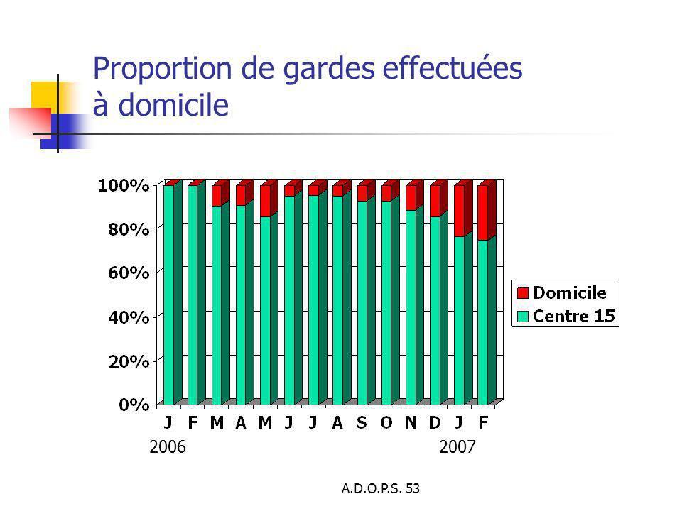 A.D.O.P.S. 53 Proportion de gardes effectuées à domicile 20062007