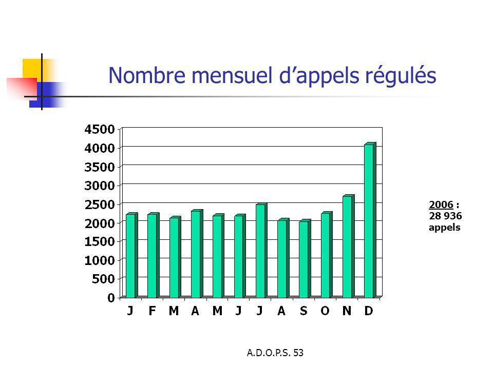 A.D.O.P.S. 53 Nombre mensuel dappels régulés 2006 : 28 936 appels