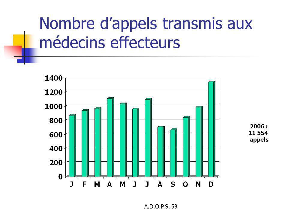 A.D.O.P.S. 53 Nombre dappels transmis aux médecins effecteurs 2006 : 11 554 appels