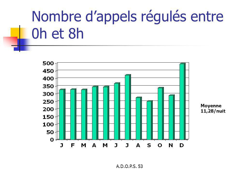 A.D.O.P.S. 53 Nombre dappels régulés entre 0h et 8h Moyenne 11,28/nuit
