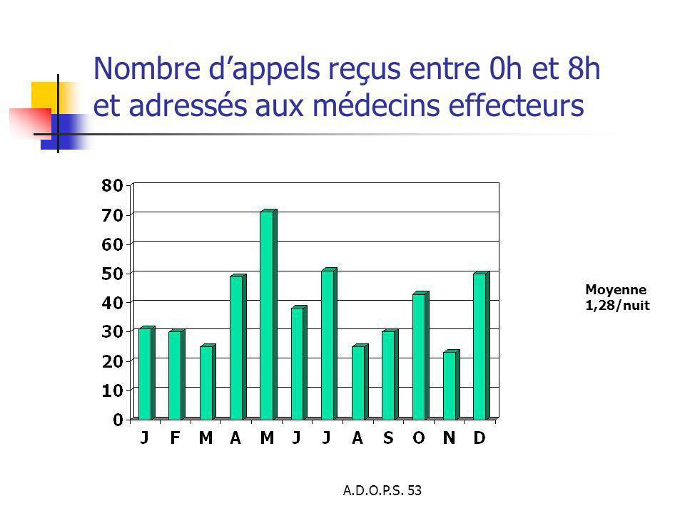 A.D.O.P.S. 53 Nombre dappels reçus entre 0h et 8h et adressés aux médecins effecteurs Moyenne 1,28/nuit