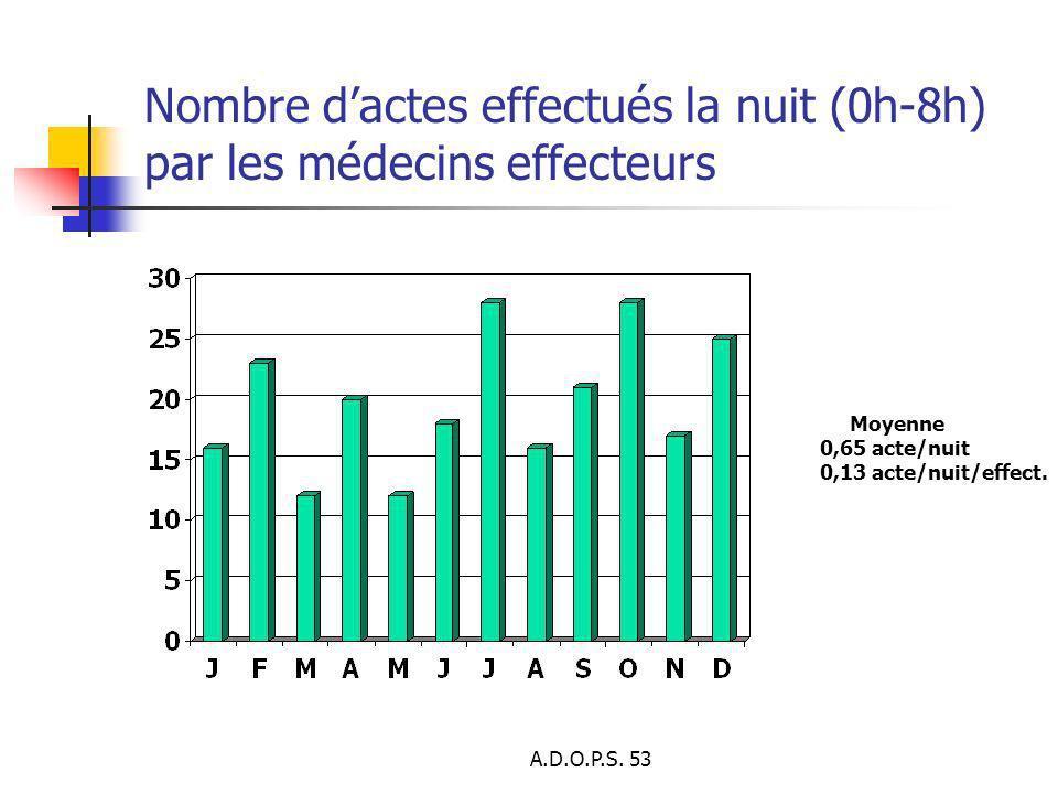 A.D.O.P.S. 53 Nombre dactes effectués la nuit (0h-8h) par les médecins effecteurs Moyenne 0,65 acte/nuit 0,13 acte/nuit/effect.