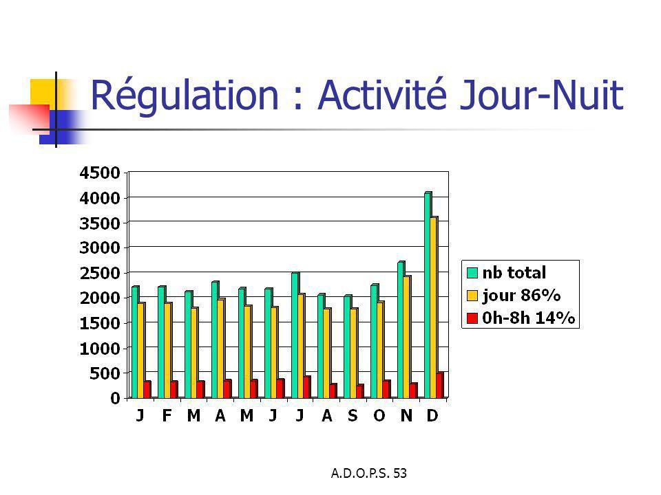 A.D.O.P.S. 53 Régulation : Activité Jour-Nuit