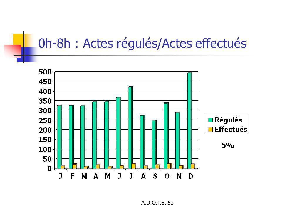 A.D.O.P.S. 53 0h-8h : Actes régulés/Actes effectués 5%