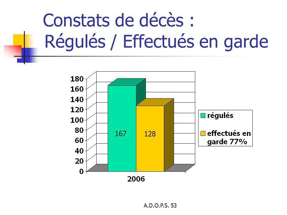 A.D.O.P.S. 53 Constats de décès : Régulés / Effectués en garde 167 128