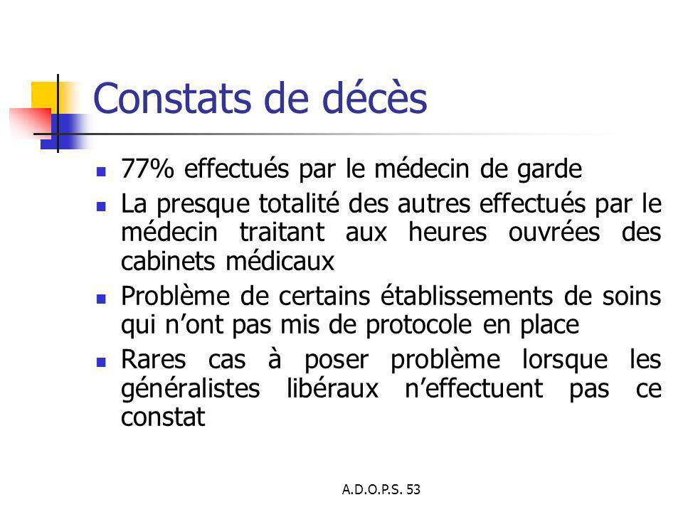 A.D.O.P.S. 53 Constats de décès 77% effectués par le médecin de garde La presque totalité des autres effectués par le médecin traitant aux heures ouvr