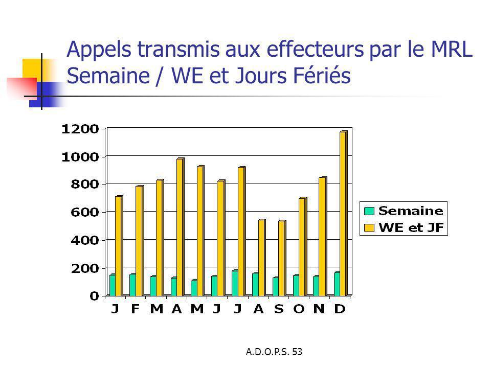 A.D.O.P.S. 53 Appels transmis aux effecteurs par le MRL Semaine / WE et Jours Fériés