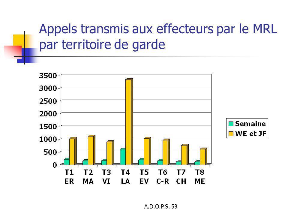 A.D.O.P.S. 53 Appels transmis aux effecteurs par le MRL par territoire de garde