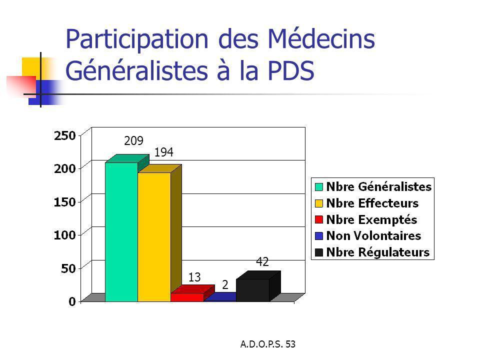 A.D.O.P.S. 53 Participation des Médecins Généralistes à la PDS 209 194 13 2 42