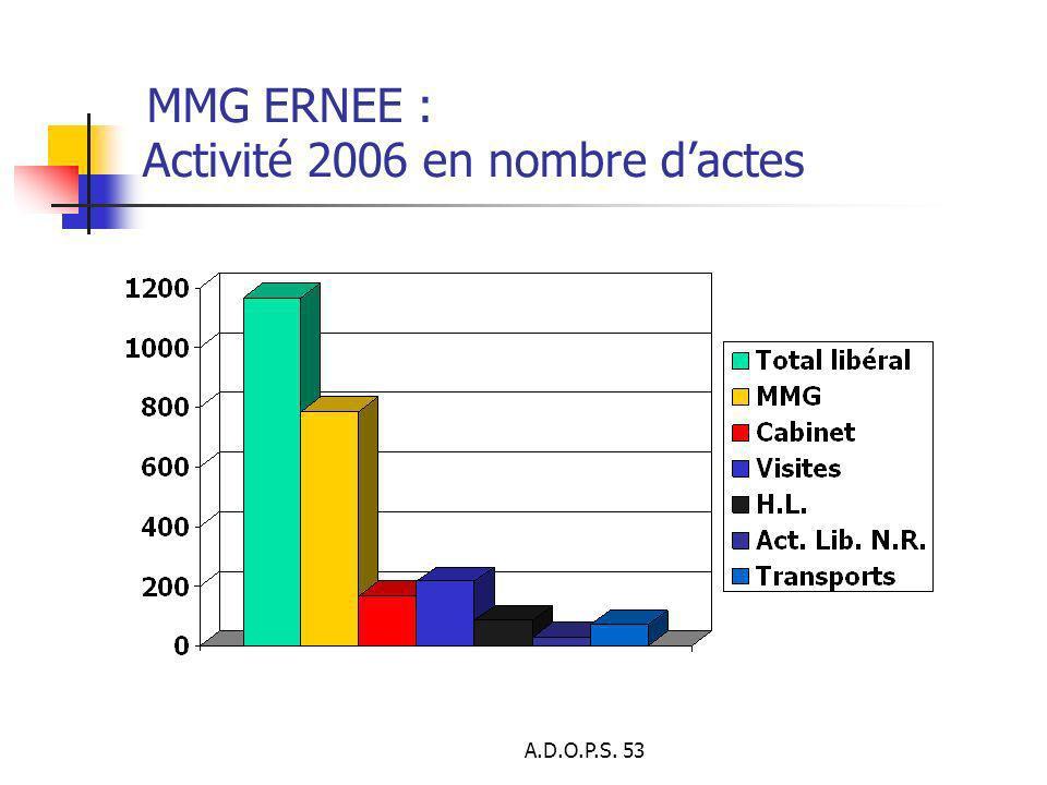 A.D.O.P.S. 53 Activité 2006 en nombre dactes MMG ERNEE :