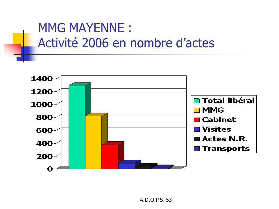 A.D.O.P.S. 53 MMG MAYENNE : Activité 2006 en nombre dactes