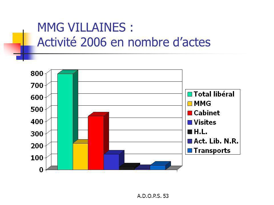 A.D.O.P.S. 53 MMG VILLAINES : Activité 2006 en nombre dactes