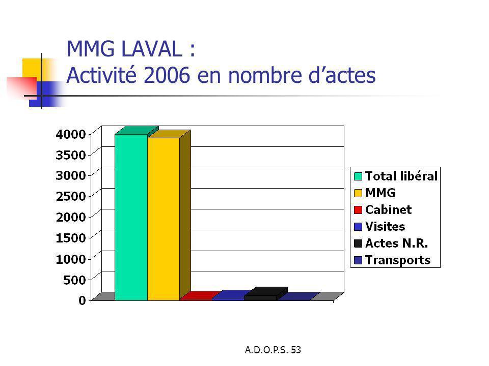 A.D.O.P.S. 53 MMG LAVAL : Activité 2006 en nombre dactes