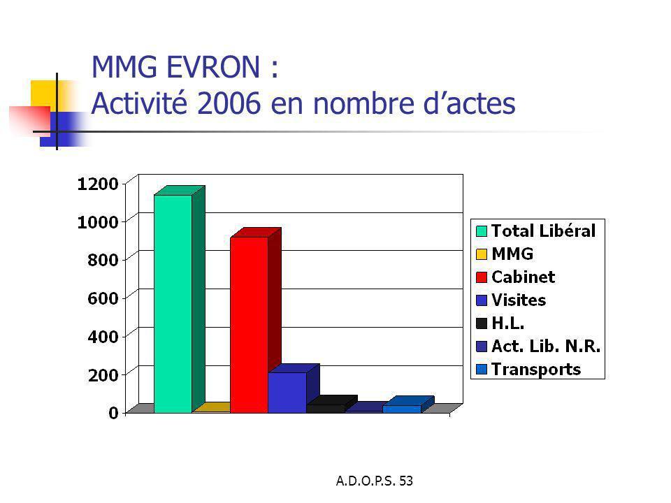 A.D.O.P.S. 53 MMG EVRON : Activité 2006 en nombre dactes