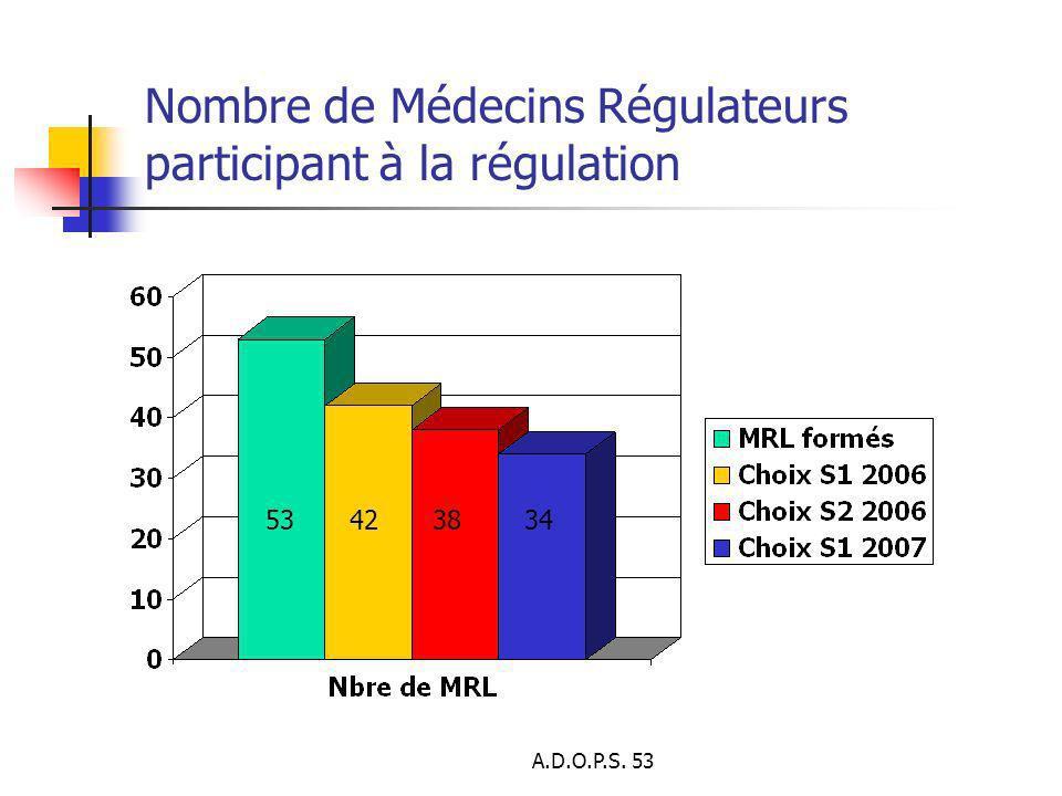 A.D.O.P.S. 53 Nombre de Médecins Régulateurs participant à la régulation 53423834