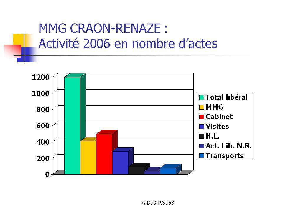 A.D.O.P.S. 53 MMG CRAON-RENAZE : Activité 2006 en nombre dactes