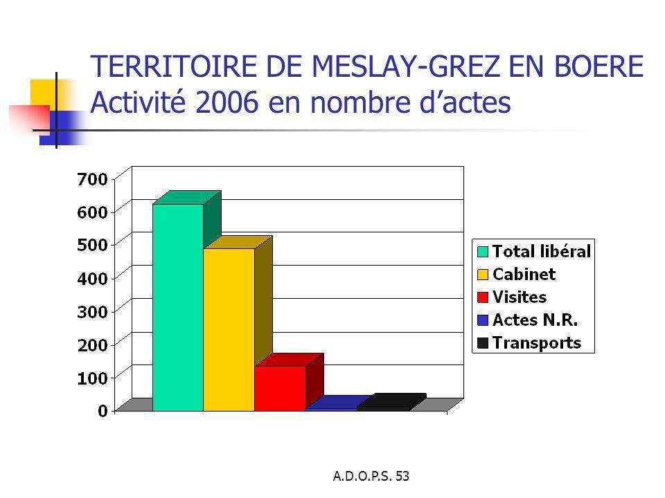 A.D.O.P.S. 53 TERRITOIRE DE MESLAY-GREZ EN BOERE Activité 2006 en nombre dactes