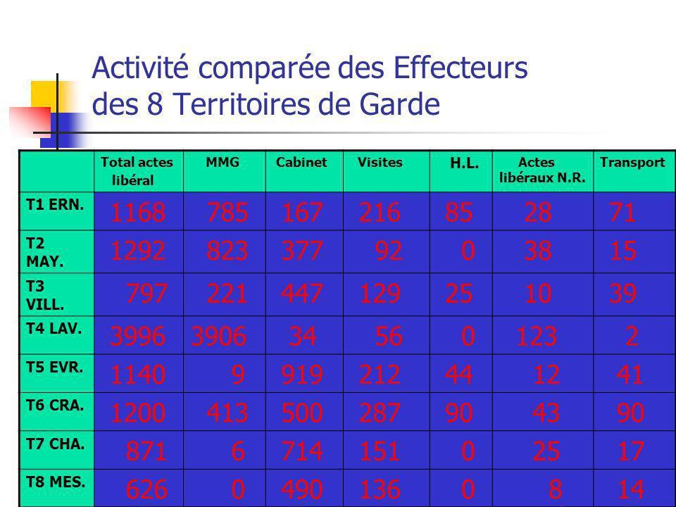 A.D.O.P.S. 53 Activité comparée des Effecteurs des 8 Territoires de Garde Total actes libéral MMG Cabinet Visites H.L. Actes libéraux N.R. Transport T