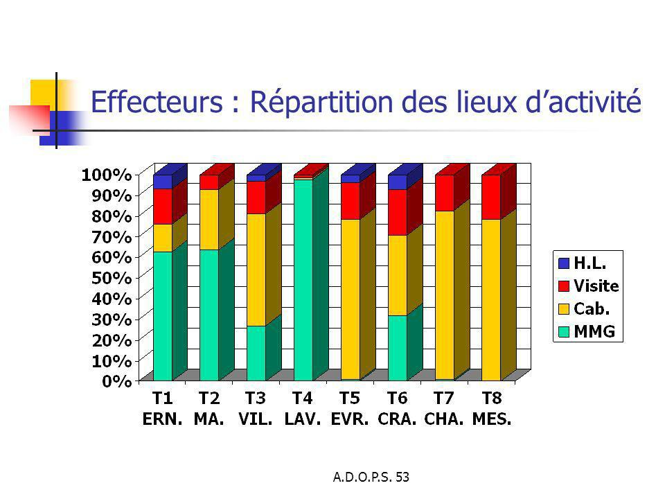 A.D.O.P.S. 53 Effecteurs : Répartition des lieux dactivité