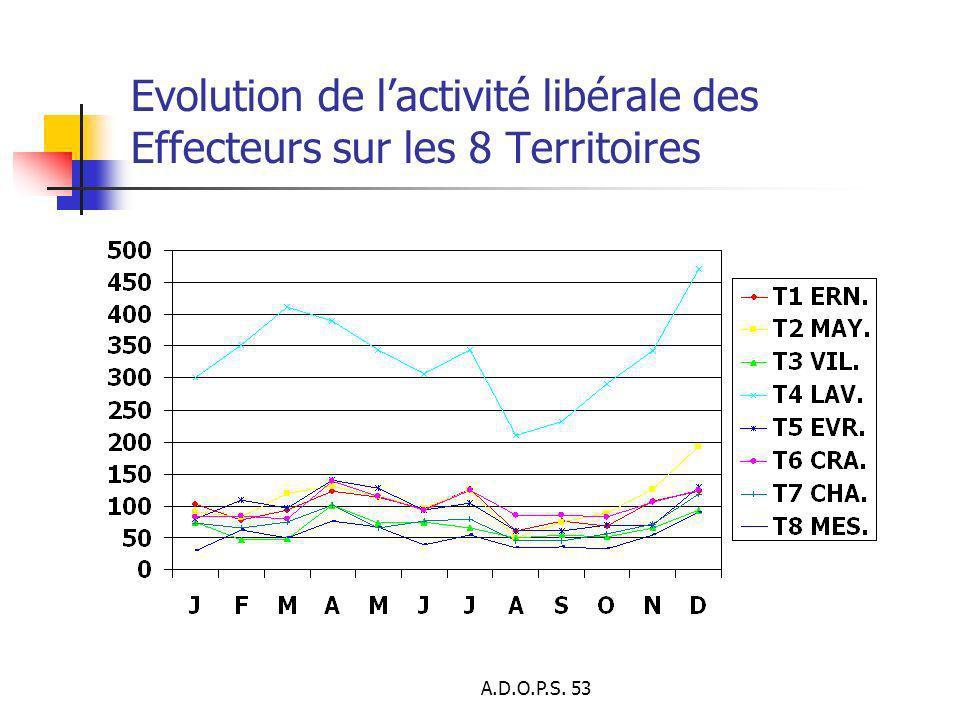 A.D.O.P.S. 53 Evolution de lactivité libérale des Effecteurs sur les 8 Territoires