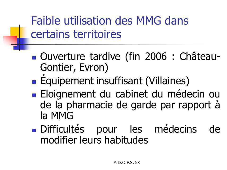 A.D.O.P.S. 53 Faible utilisation des MMG dans certains territoires Ouverture tardive (fin 2006 : Château- Gontier, Evron) Équipement insuffisant (Vill
