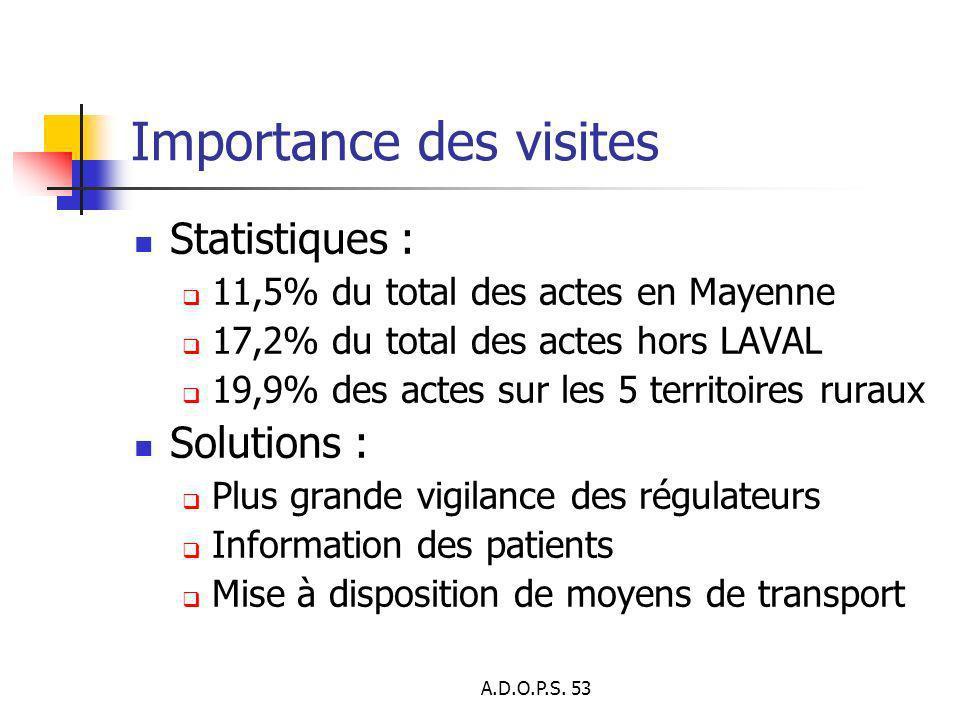 A.D.O.P.S. 53 Importance des visites Statistiques : 11,5% du total des actes en Mayenne 17,2% du total des actes hors LAVAL 19,9% des actes sur les 5