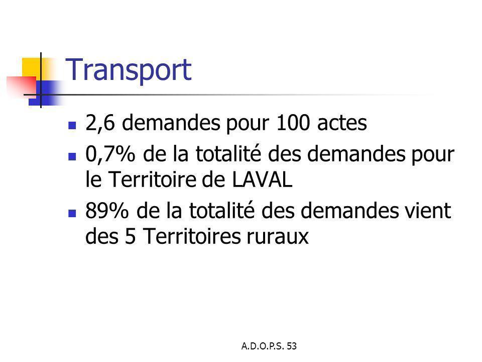 A.D.O.P.S. 53 Transport 2,6 demandes pour 100 actes 0,7% de la totalité des demandes pour le Territoire de LAVAL 89% de la totalité des demandes vient