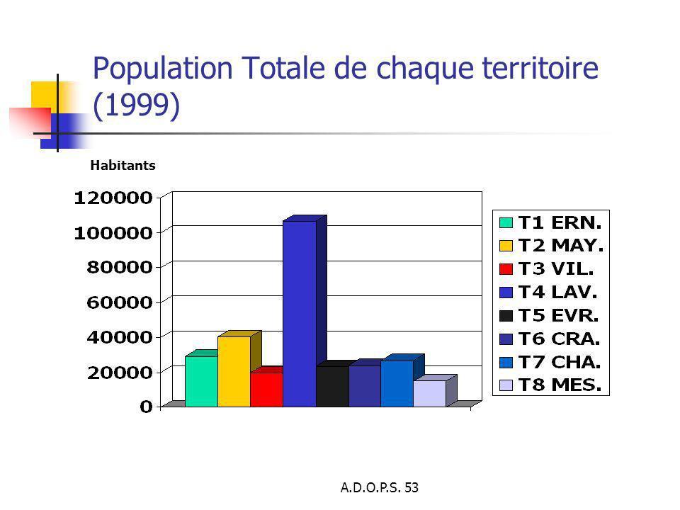 A.D.O.P.S. 53 Population Totale de chaque territoire (1999) Habitants