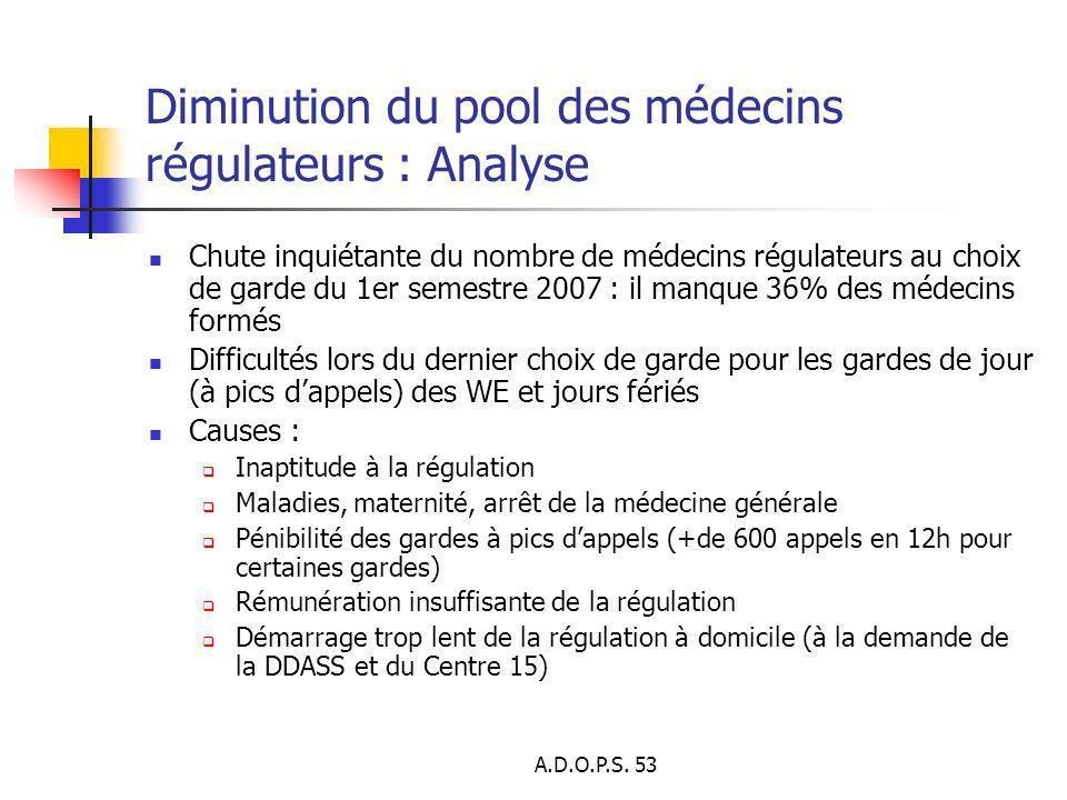 A.D.O.P.S. 53 Diminution du pool des médecins régulateurs : Analyse Chute inquiétante du nombre de médecins régulateurs au choix de garde du 1er semes