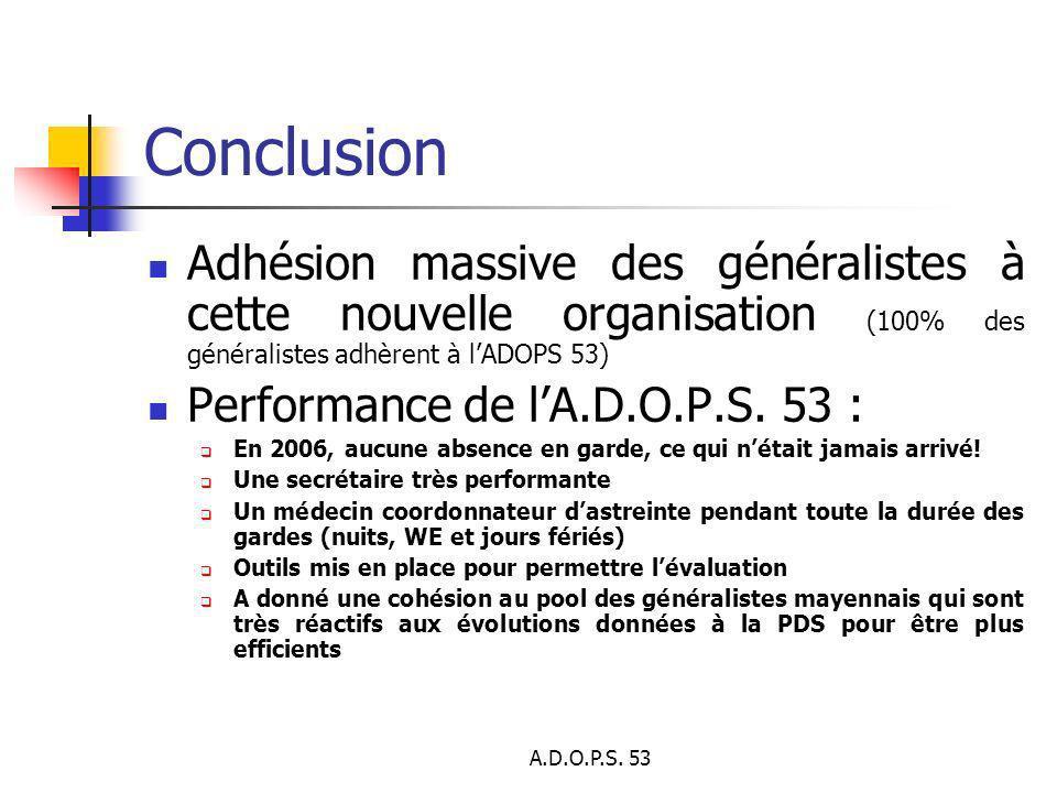 A.D.O.P.S. 53 Conclusion Adhésion massive des généralistes à cette nouvelle organisation (100% des généralistes adhèrent à lADOPS 53) Performance de l