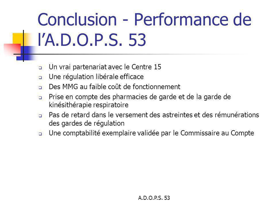 A.D.O.P.S. 53 Conclusion - Performance de lA.D.O.P.S. 53 Un vrai partenariat avec le Centre 15 Une régulation libérale efficace Des MMG au faible coût