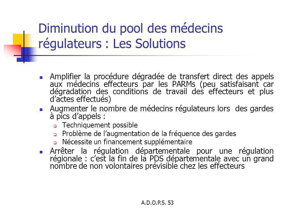 A.D.O.P.S. 53 Diminution du pool des médecins régulateurs : Les Solutions Amplifier la procédure dégradée de transfert direct des appels aux médecins