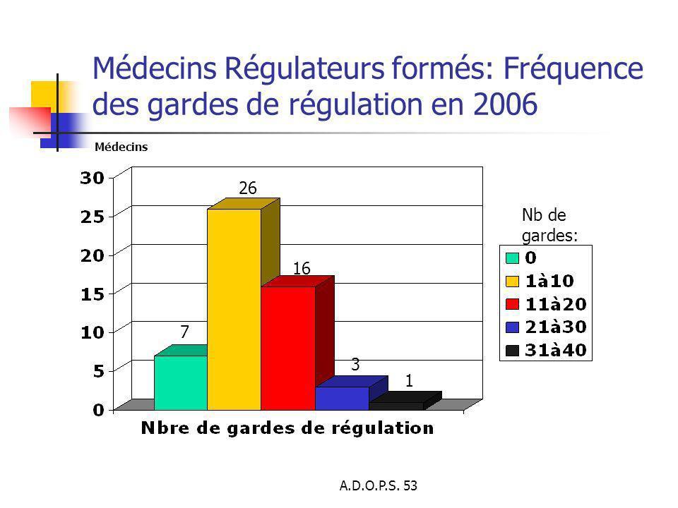 A.D.O.P.S. 53 Médecins Régulateurs formés: Fréquence des gardes de régulation en 2006 1 16 7 26 Nb de gardes: Médecins 3