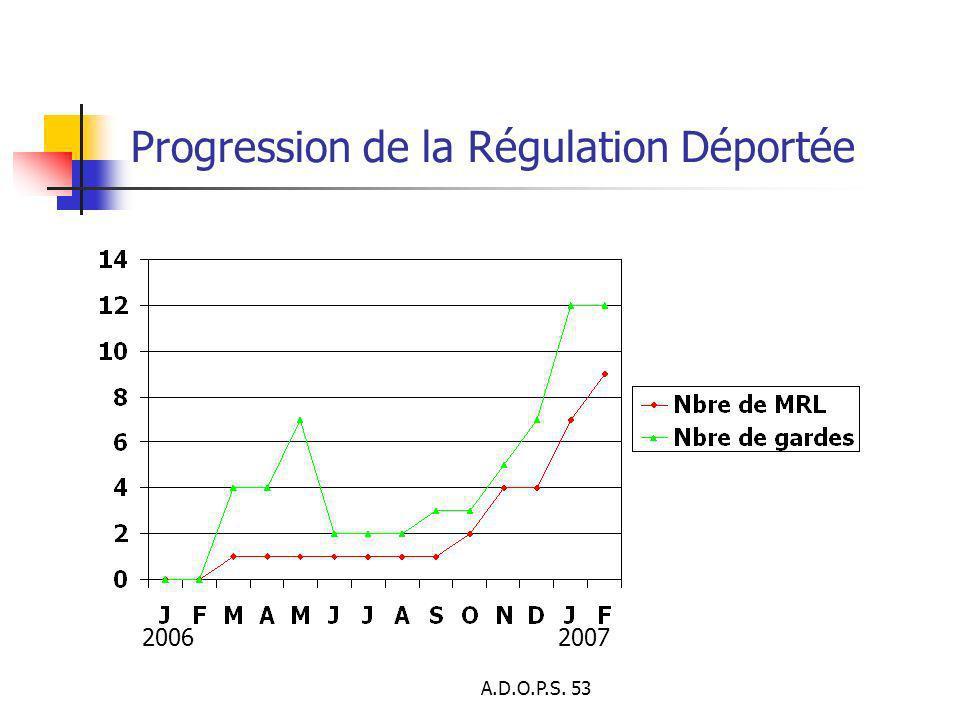 A.D.O.P.S. 53 Progression de la Régulation Déportée 20062007