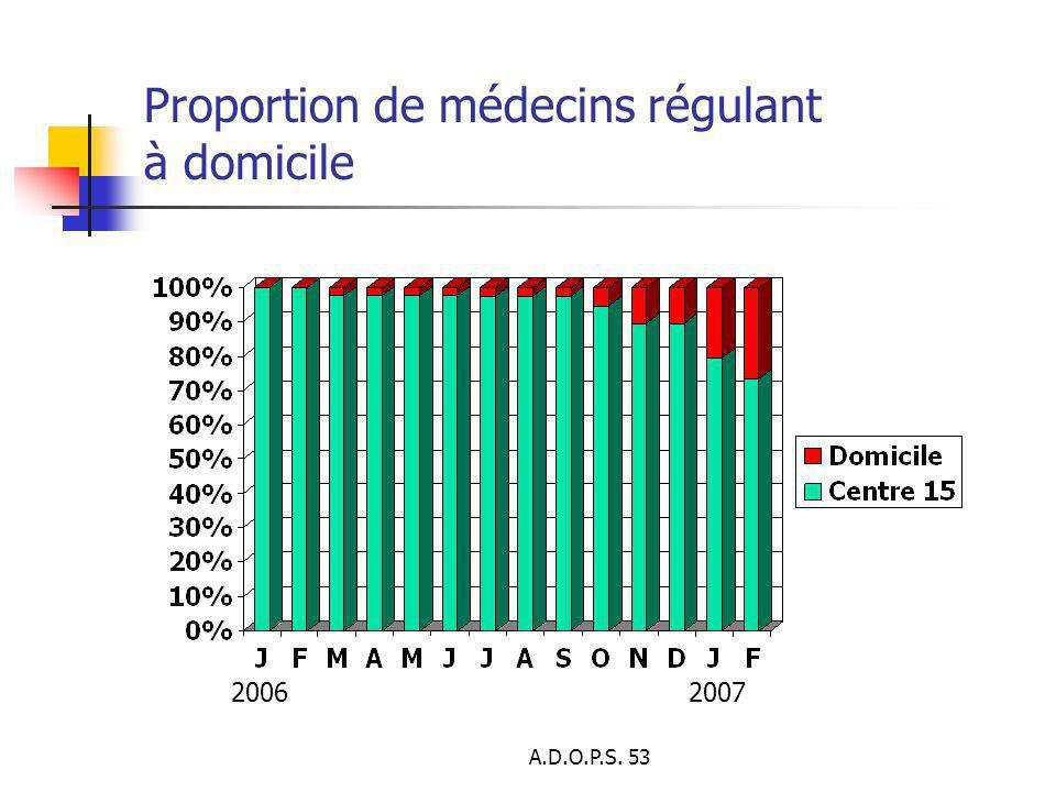 A.D.O.P.S. 53 Proportion de médecins régulant à domicile 20062007