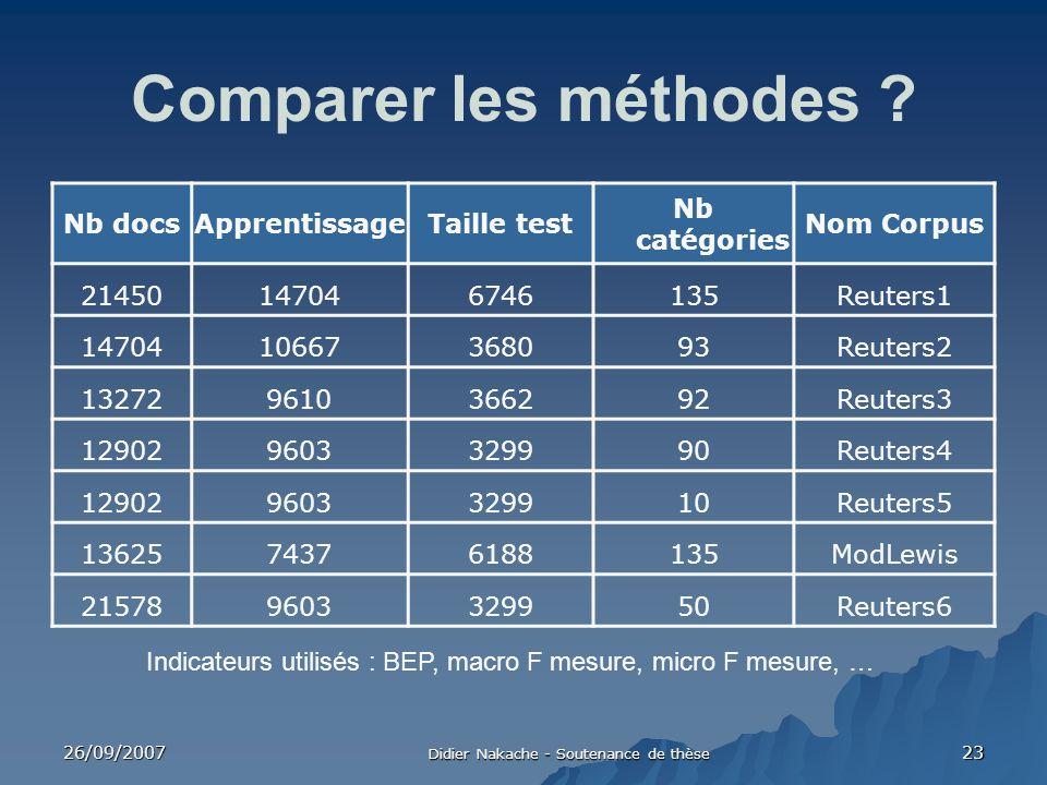 26/09/2007 Didier Nakache - Soutenance de thèse 23 Comparer les méthodes ? Nb docsApprentissageTaille test Nb catégories Nom Corpus 21450147046746135R