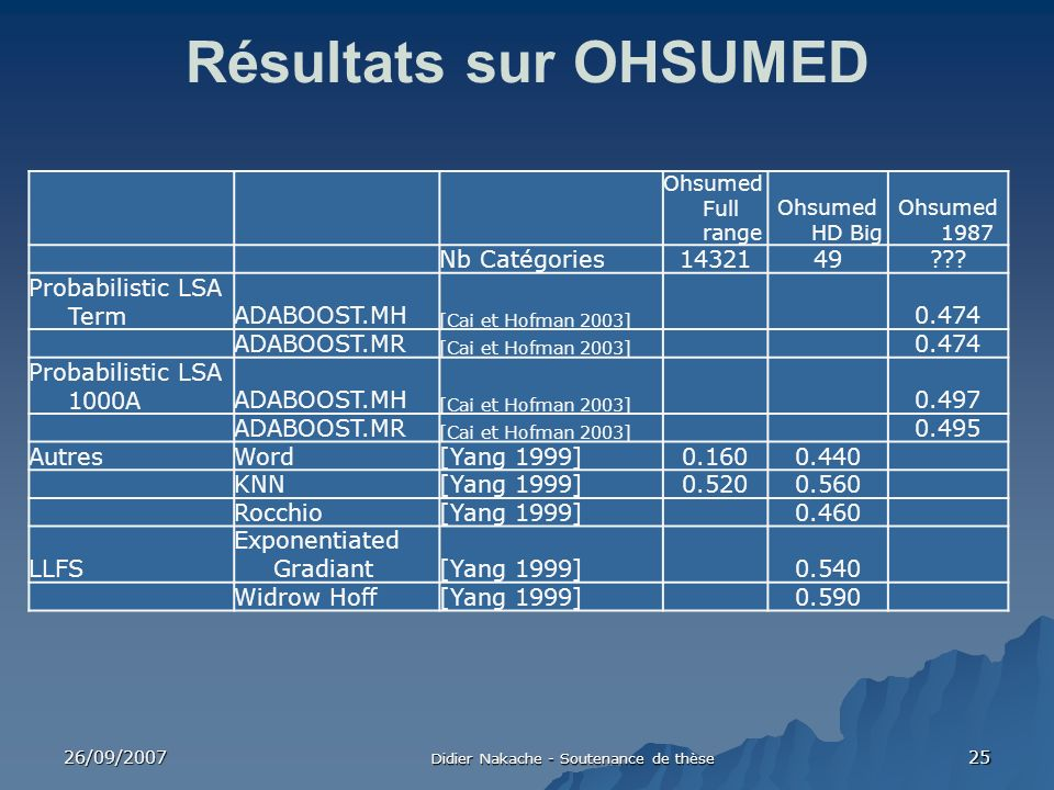 26/09/2007 Didier Nakache - Soutenance de thèse 25 Résultats sur OHSUMED Ohsumed Full range Ohsumed HD Big Ohsumed 1987 Nb Catégories1432149??? Probab