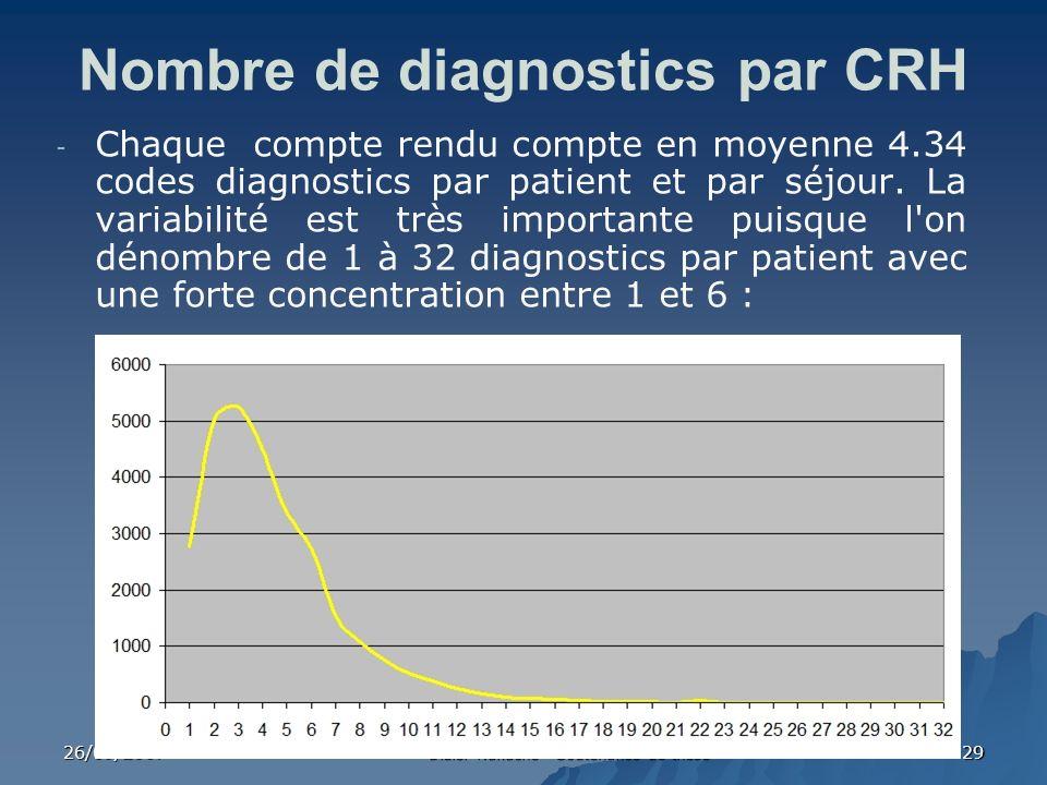 26/09/2007 Didier Nakache - Soutenance de thèse 29 Nombre de diagnostics par CRH - Chaque compte rendu compte en moyenne 4.34 codes diagnostics par pa