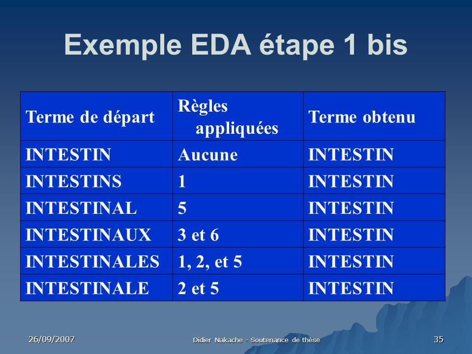 26/09/2007 Didier Nakache - Soutenance de thèse 35 Exemple EDA étape 1 bis Terme de départ Règles appliquées Terme obtenu INTESTINAucuneINTESTIN INTES